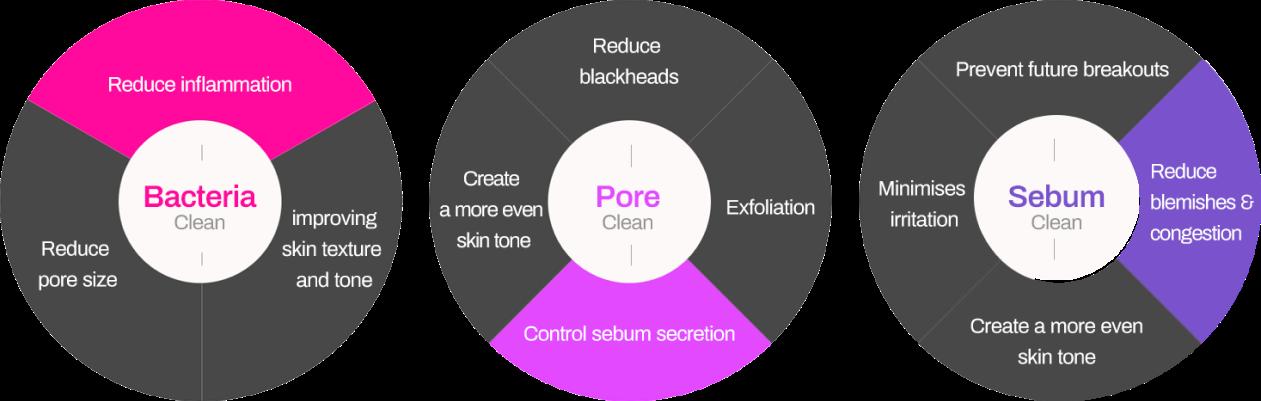 Acne Benefits Pie Chart